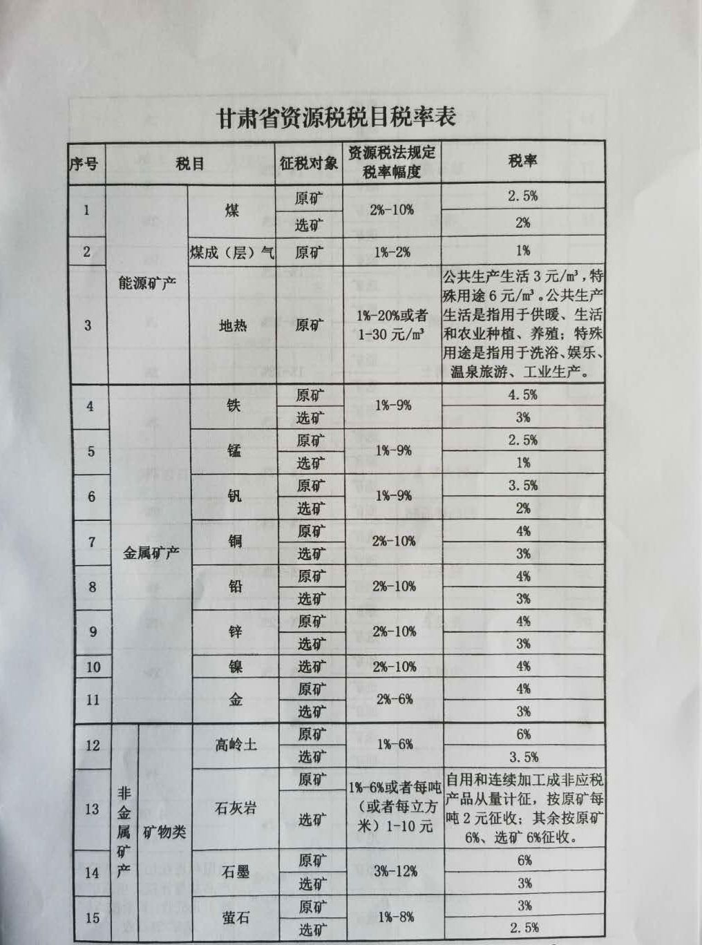 甘肃省资源税税目税率表